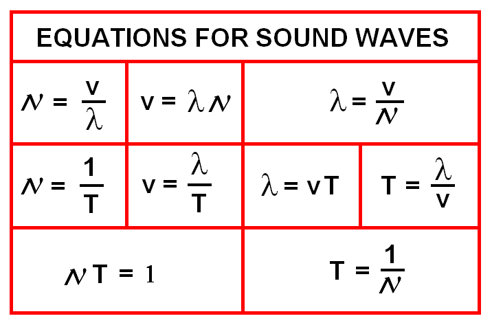 acoustic equation paper term wave Modeling nonlinear acoustic wave fields in media with inhomogeneity in the attenuation and in the nonlinearity nonlinear term from the westervelt equation as a.